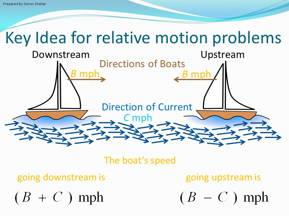 Key Idea for relative motion problems The boat's speed Direction of Current Directions of Boats B mph C mph DownstreamUpstream going downstream isgoin