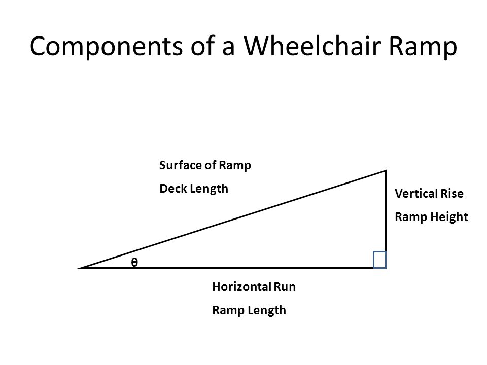 Components of a Wheelchair Ramp Horizontal Run Ramp Length Surface of Ramp Deck Length Vertical Rise Ramp Height θ