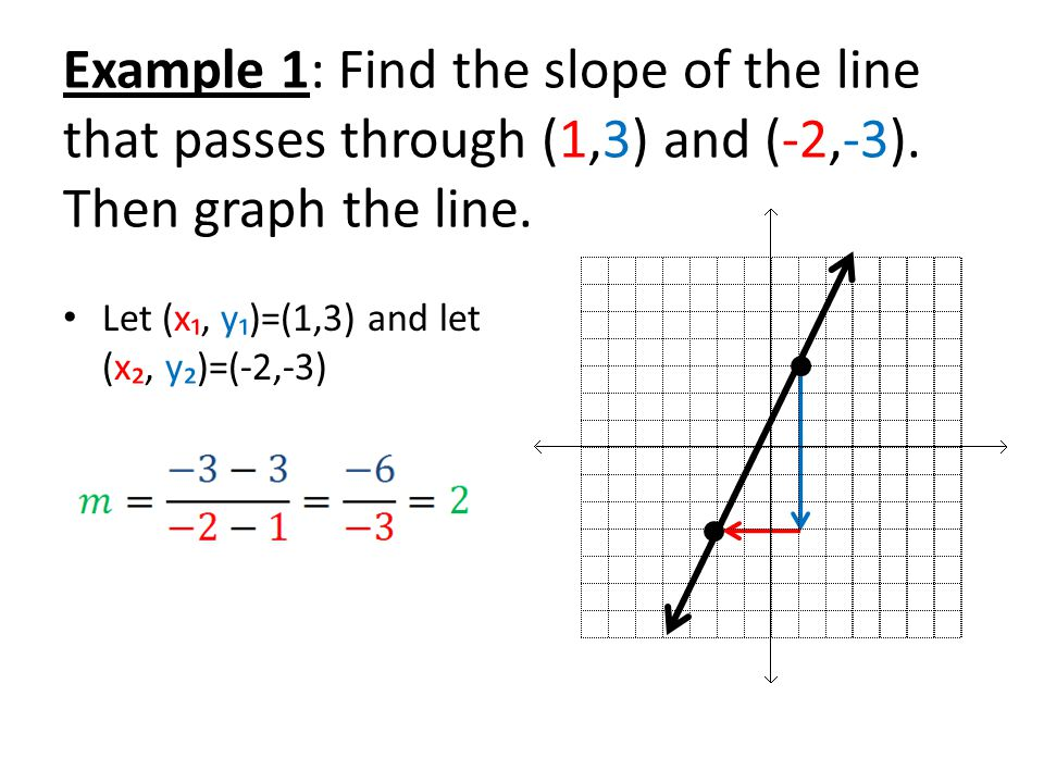 Example 2: Graph the line passing through (1,-3) with a slope of 1.Plot (1,-3) 2.Use the slope to find another point 3.Then graph the line