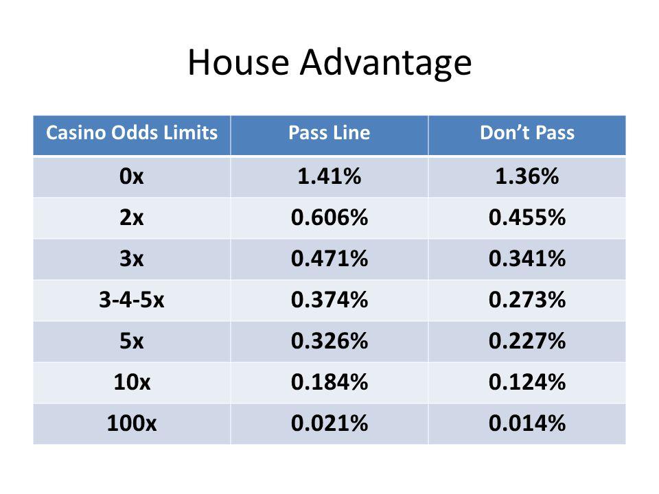 House Advantage Casino Odds LimitsPass LineDon't Pass 0x1.41%1.36% 2x0.606%0.455% 3x0.471%0.341% 3-4-5x0.374%0.273% 5x0.326%0.227% 10x0.184%0.124% 100x0.021%0.014%