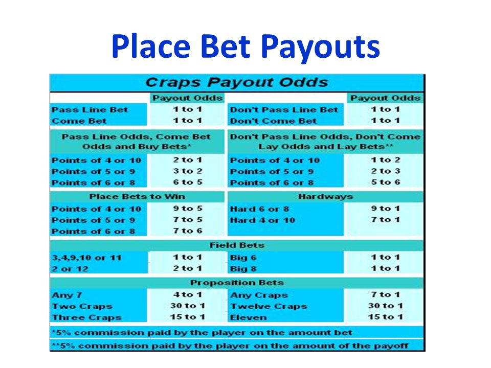 Place Bet Payouts