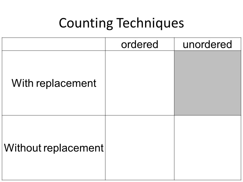 Counting Techniques orderedunordered With replacement Without replacement