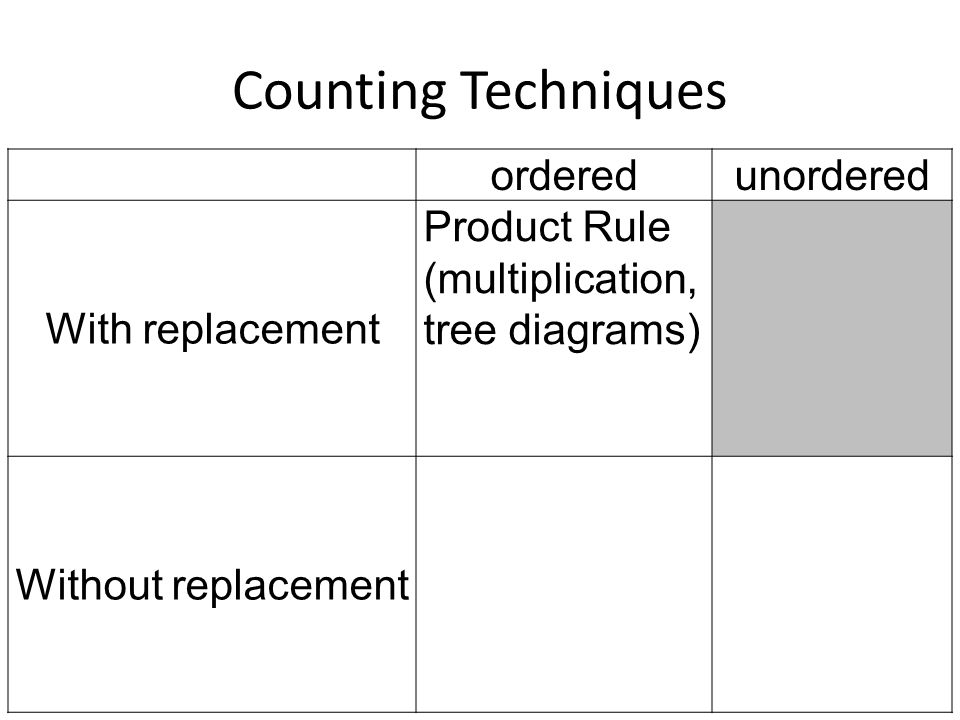 Counting Techniques orderedunordered With replacement Product Rule (multiplication, tree diagrams) Without replacement