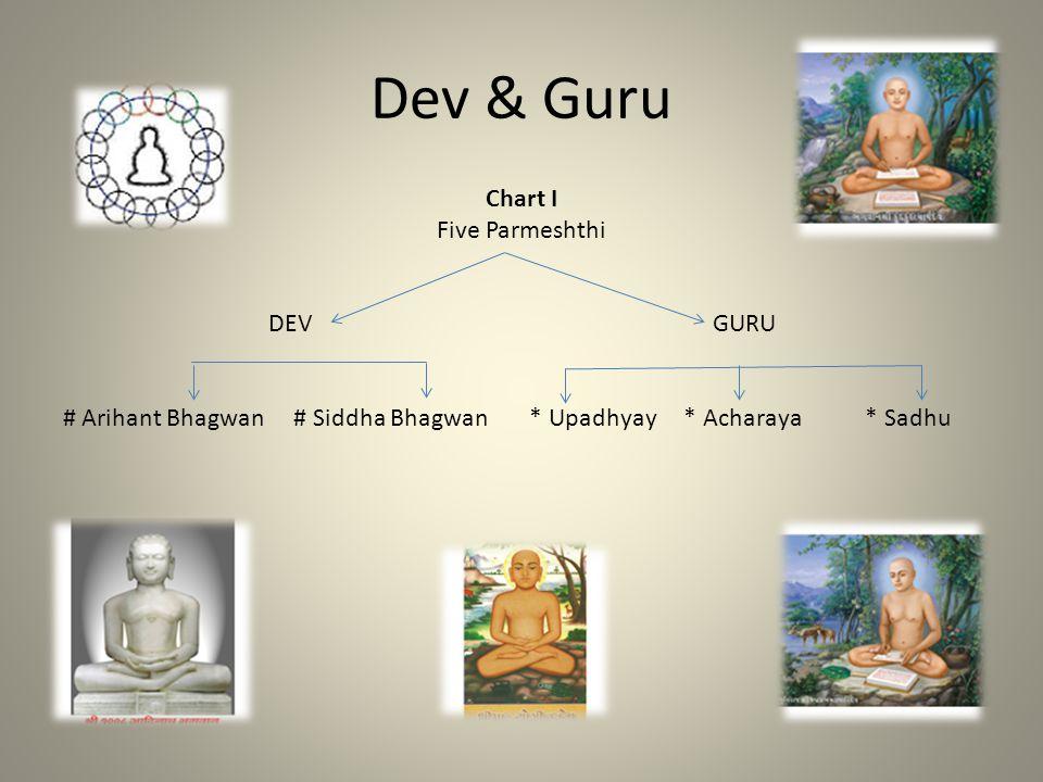 Dev & Guru Chart I Five Parmeshthi DEV GURU # Arihant Bhagwan # Siddha Bhagwan * Upadhyay * Acharaya * Sadhu