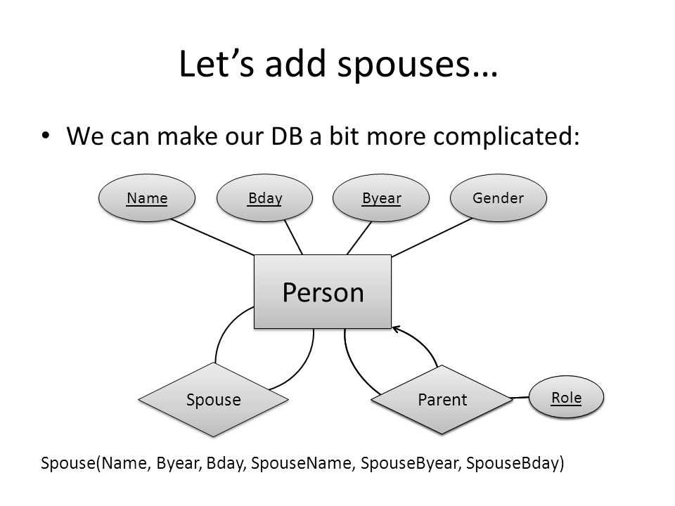 Let's add spouses… We can make our DB a bit more complicated: Spouse(Name, Byear, Bday, SpouseName, SpouseByear, SpouseBday) Parent Role Parent Role Person Bday Byear Gender Name Spouse