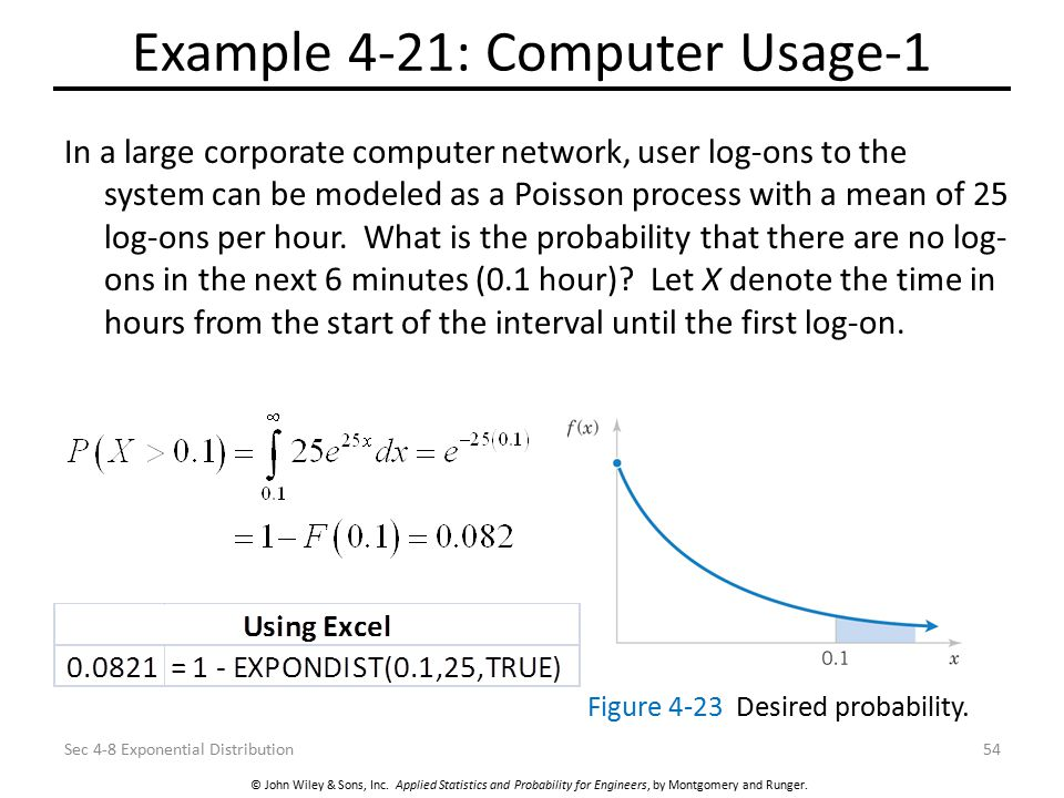 © John Wiley & Sons, Inc. Applied Statistics and Probability for Engineers, by Montgomery and Runger. Example 4-21: Computer Usage-1 In a large corpor