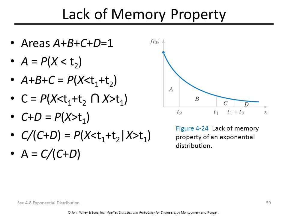 © John Wiley & Sons, Inc. Applied Statistics and Probability for Engineers, by Montgomery and Runger. Lack of Memory Property Areas A+B+C+D=1 A = P(X