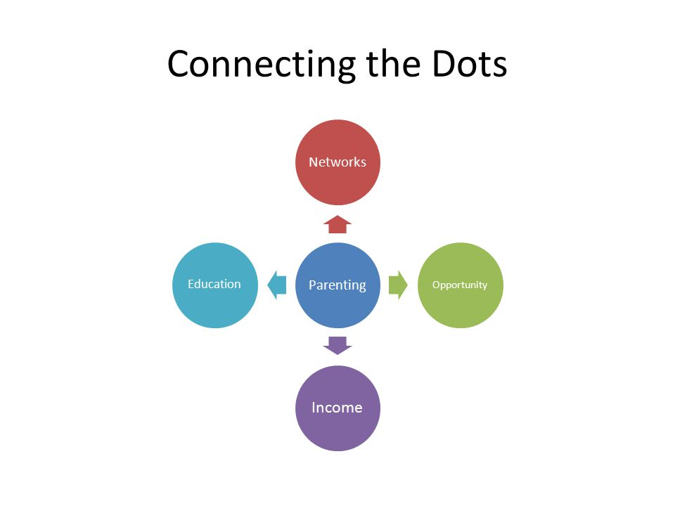 Connecting the Dots ParentingNetworks Opportunity Income Education