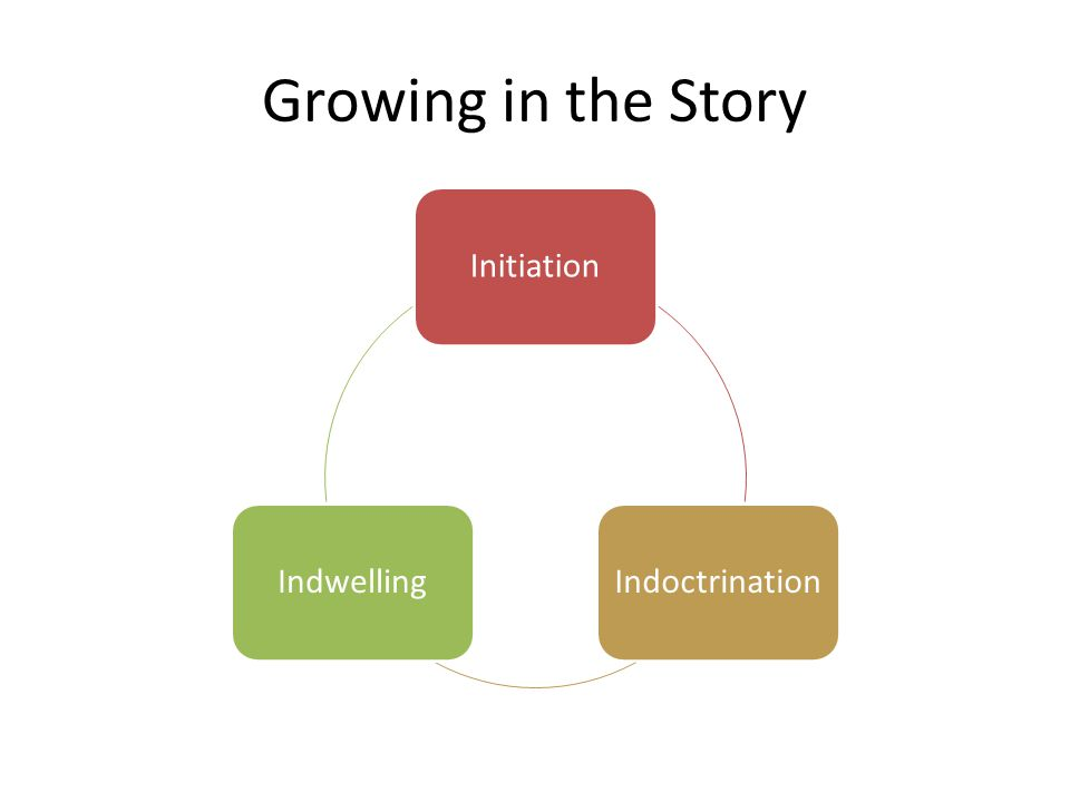 Growing in the Story InitiationIndoctrinationIndwelling