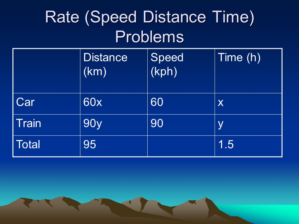 Rate (Speed Distance Time) Problems Distance (km) Speed (kph) Time (h) Car60x60x Train90y90y Total951.5