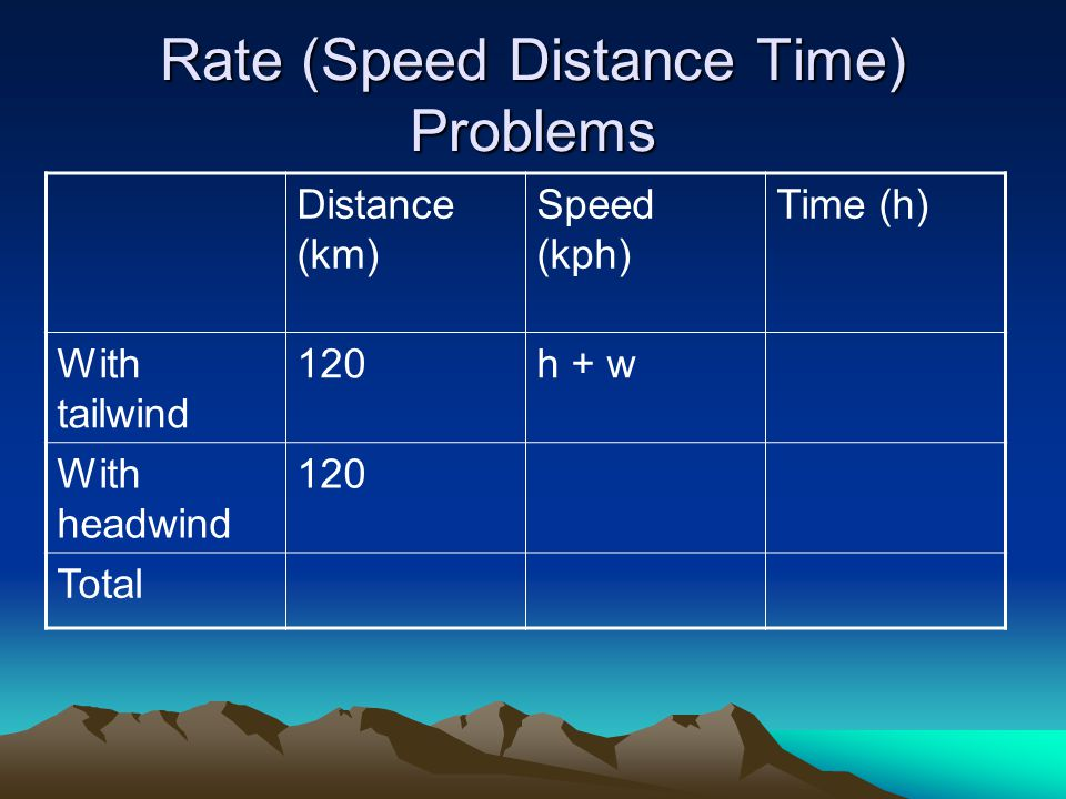 Rate (Speed Distance Time) Problems Distance (km) Speed (kph) Time (h) With tailwind 120h + w With headwind 120 Total