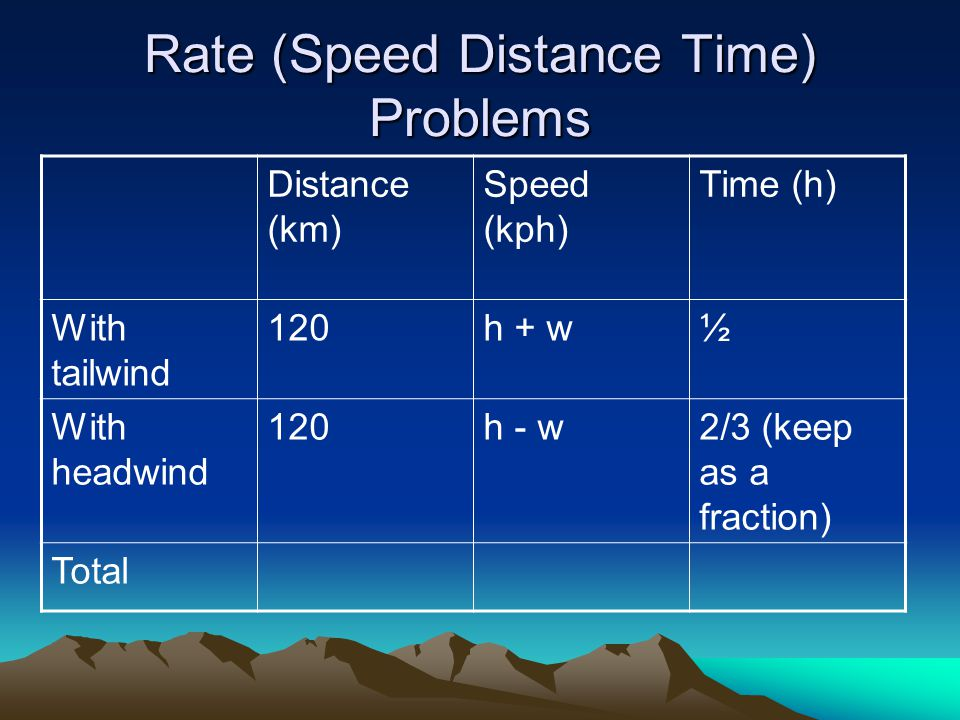 Rate (Speed Distance Time) Problems Distance (km) Speed (kph) Time (h) With tailwind 120h + w½ With headwind 120h - w2/3 (keep as a fraction) Total