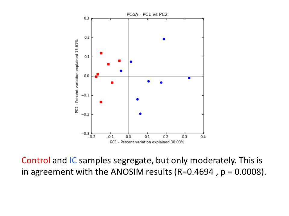 Control and IC samples segregate, but only moderately. This is in agreement with the ANOSIM results (R=0.4694, p = 0.0008).