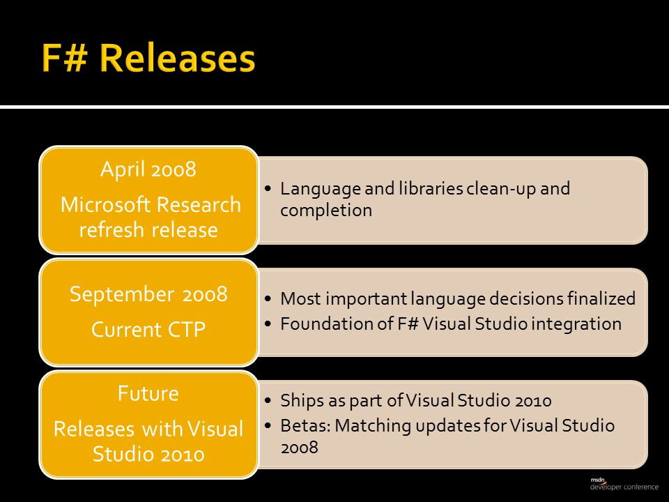 Language and libraries clean-up and completion April 2008 Microsoft Research refresh release Most important language decisions finalized Foundation of