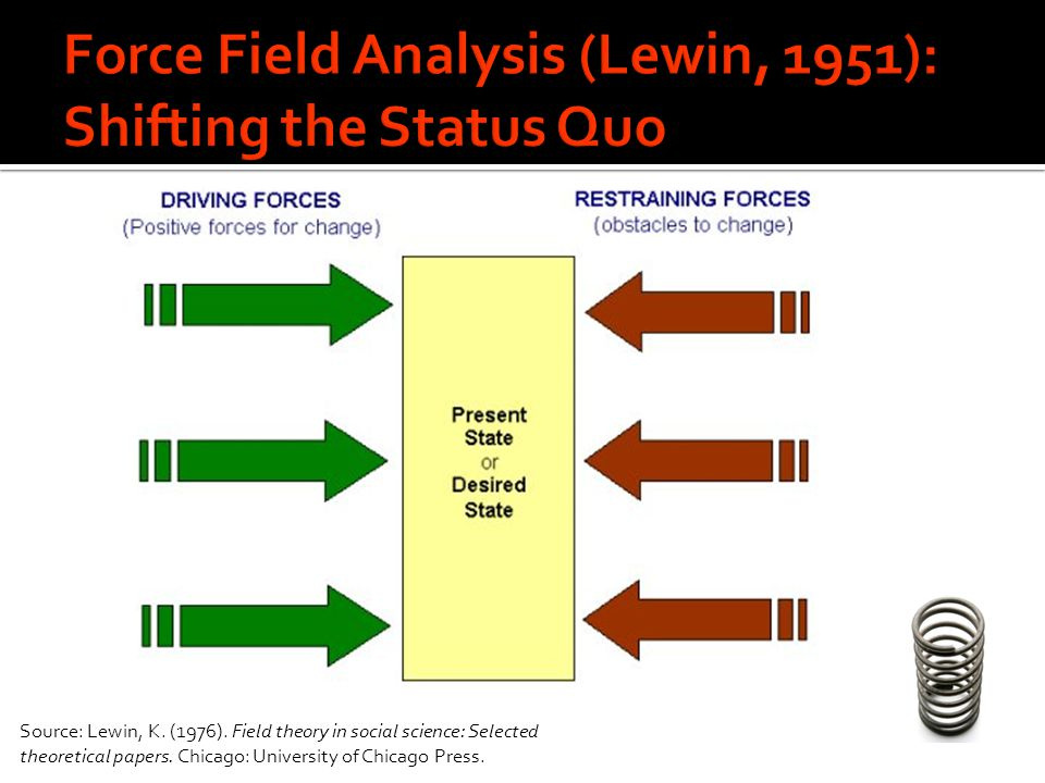 Source: Lewin, K. (1976). Field theory in social science: Selected theoretical papers.