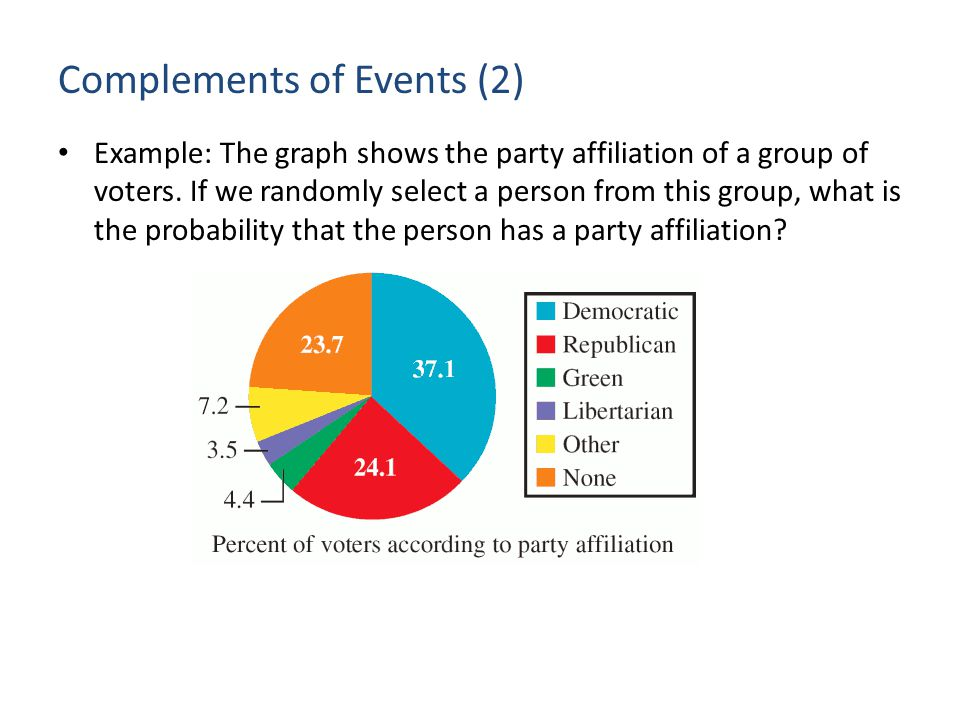 Complements of Events (2) Example: The graph shows the party affiliation of a group of voters.