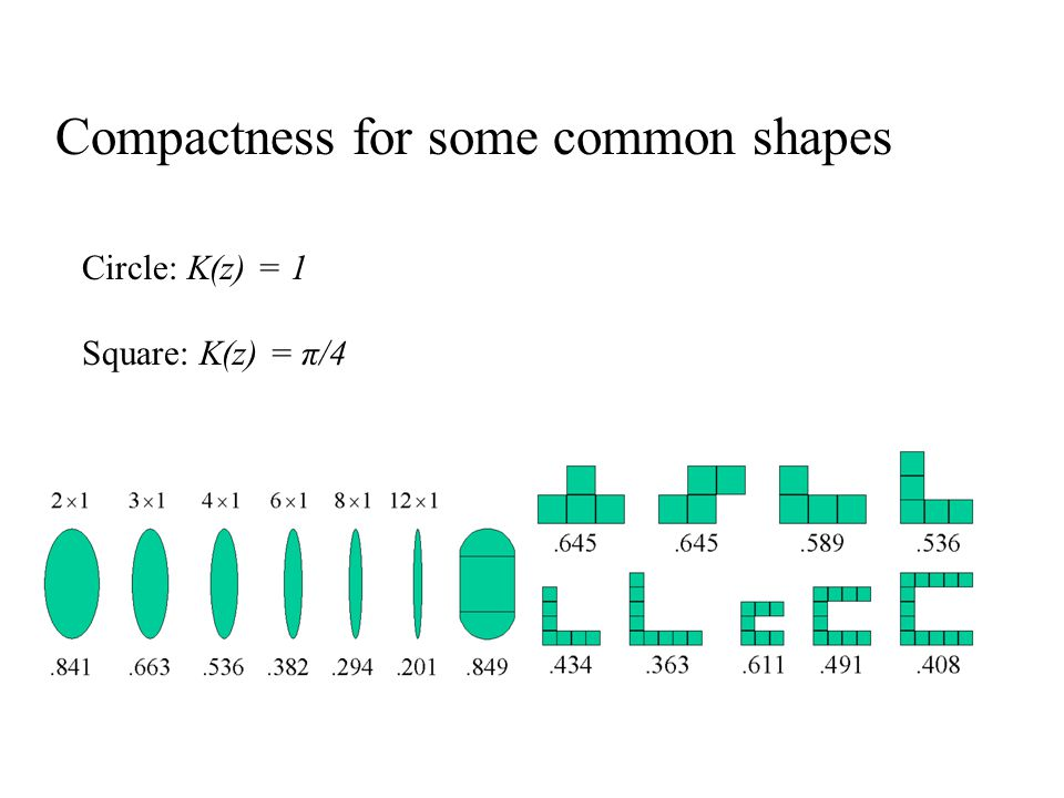Circle: K(z) = 1 Square: K(z) = π/4 Compactness for some common shapes