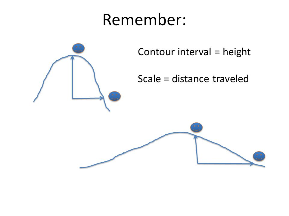 Remember: Contour interval = height Scale = distance traveled