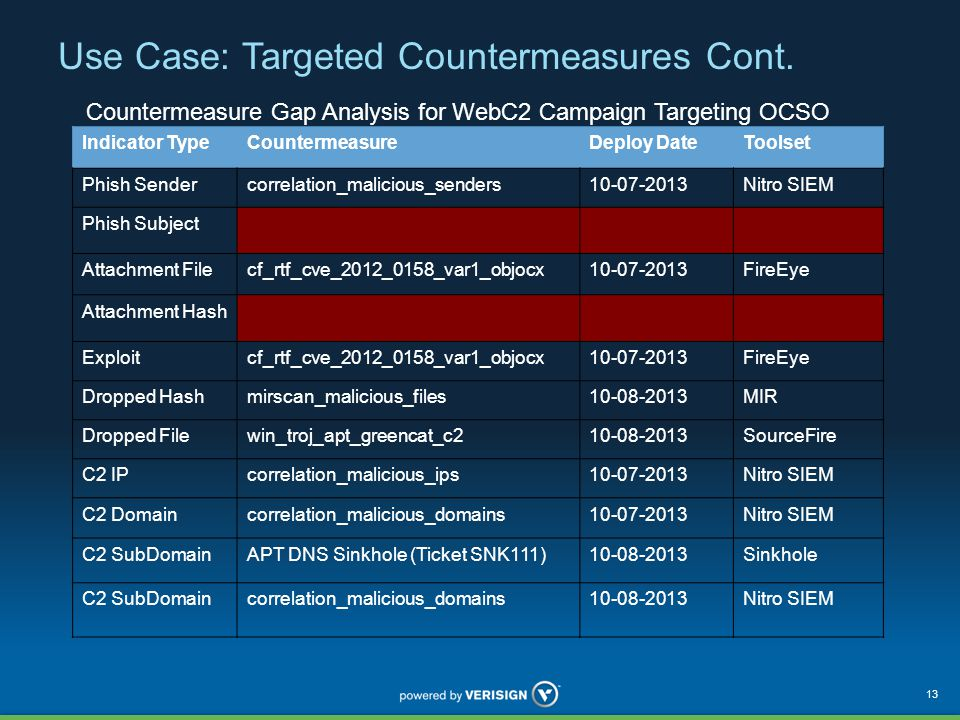 Use Case: Targeted Countermeasures Cont.