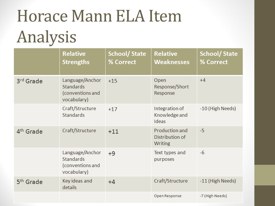Horace Mann ELA Item Analysis Relative Strengths School/ State % Correct Relative Weaknesses School/ State % Correct 3 rd Grade Language/Anchor Standards (conventions and vocabulary) +15 Open Response/Short Response +4 Craft/Structure Standards +17 Integration of Knowledge and Ideas -10 (High Needs) 4 th Grade Craft/Structure +11 Production and Distribution of Writing -5 Language/Anchor Standards (conventions and vocabulary) +9 Text types and purposes -6 5 th Grade Key ideas and details +4 Craft/Structure-11 (High Needs) Open Response-7 (High Needs)