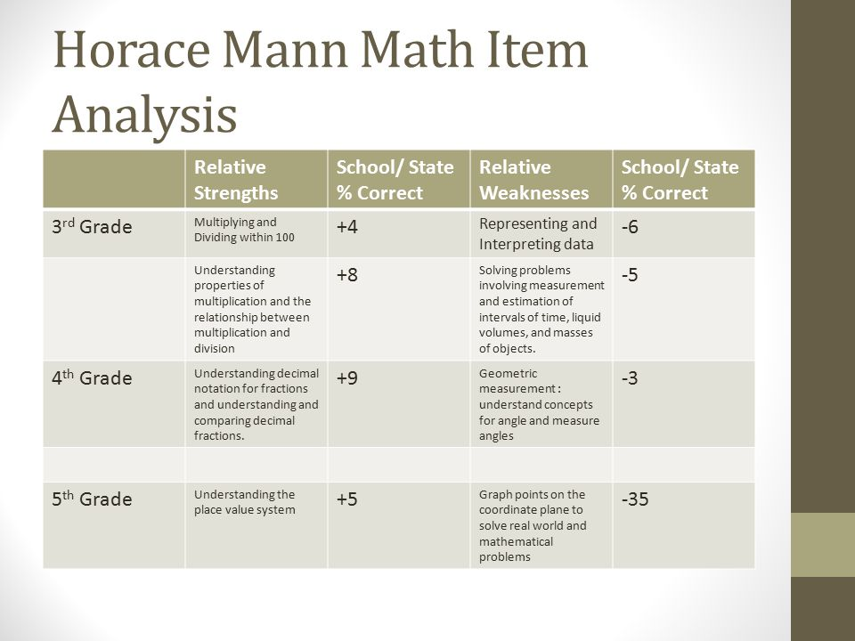 Horace Mann Math Item Analysis Relative Strengths School/ State % Correct Relative Weaknesses School/ State % Correct 3 rd Grade Multiplying and Dividing within Representing and Interpreting data -6 Understanding properties of multiplication and the relationship between multiplication and division +8 Solving problems involving measurement and estimation of intervals of time, liquid volumes, and masses of objects.