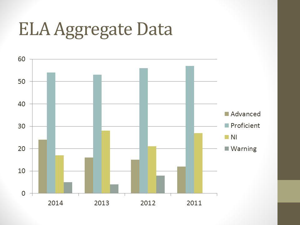 Math Aggregate Data