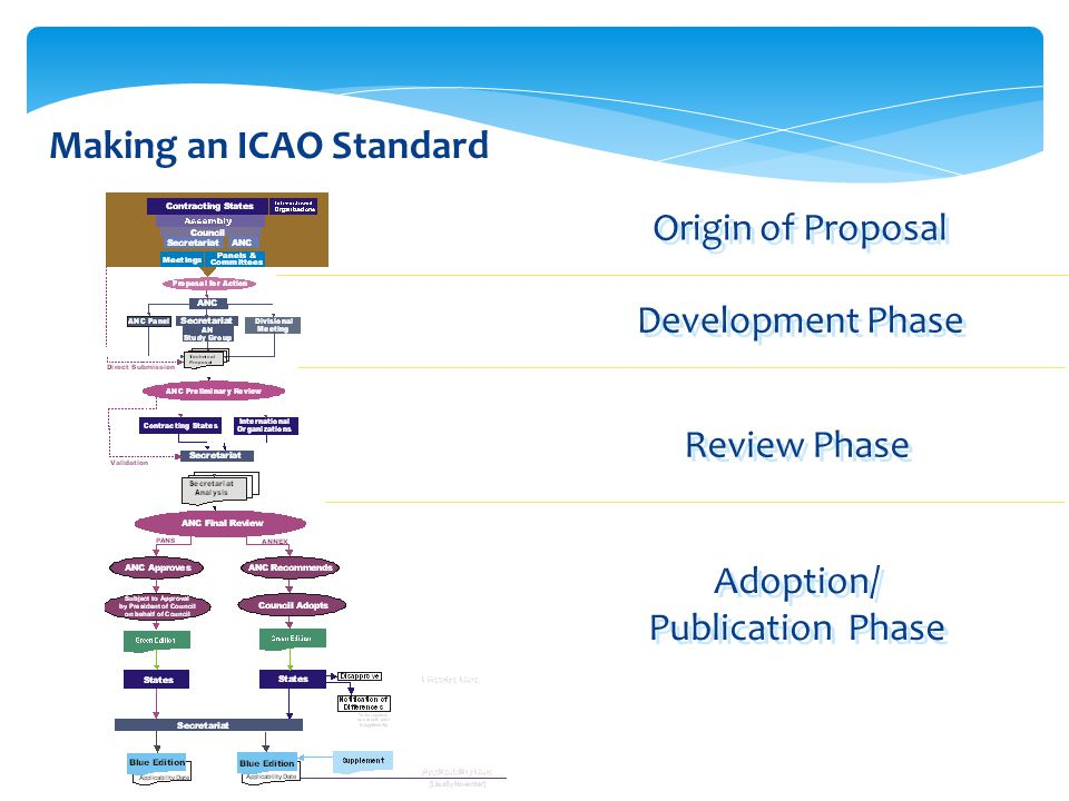 Making an ICAO Standard Origin of Proposal Development Phase Review Phase Adoption/ Publication Phase Adoption/ Publication Phase