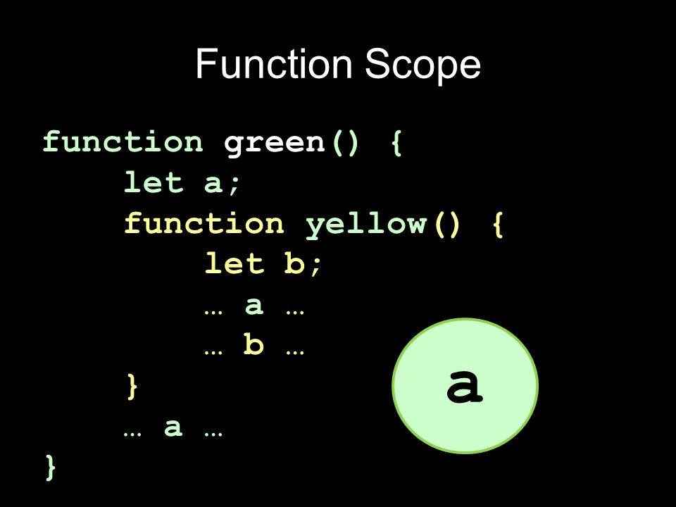Function Scope function green() { let a; function yellow() { let b; … a … … b … } … a … } a