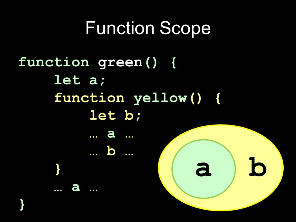 Function Scope function green() { let a; function yellow() { let b; … a … … b … } … a … } a b