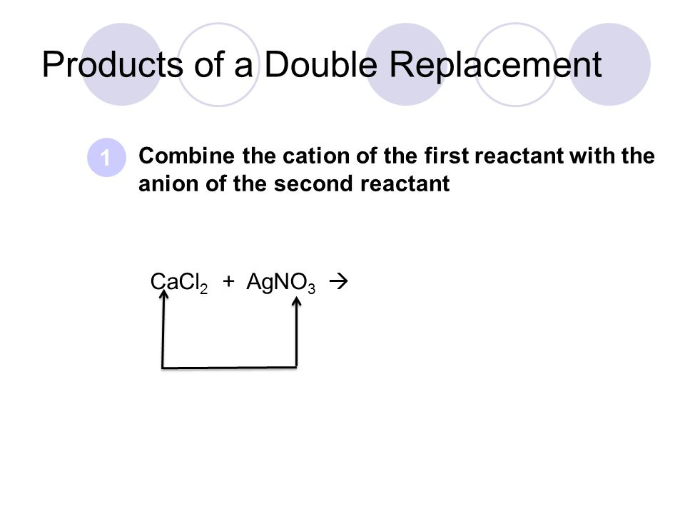 Combine the cation of the first reactant with the anion of the second reactant 1 Products of a Double Replacement CaCl 2 + AgNO 3 