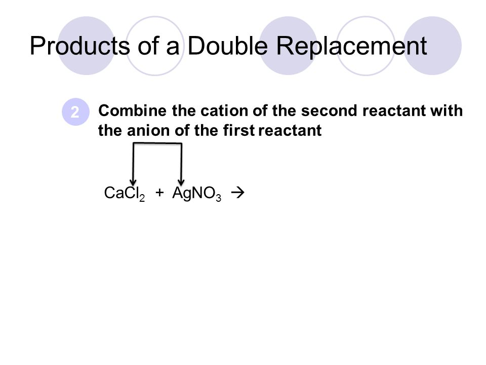 Combine the cation of the second reactant with the anion of the first reactant 2 Products of a Double Replacement CaCl 2 + AgNO 3 