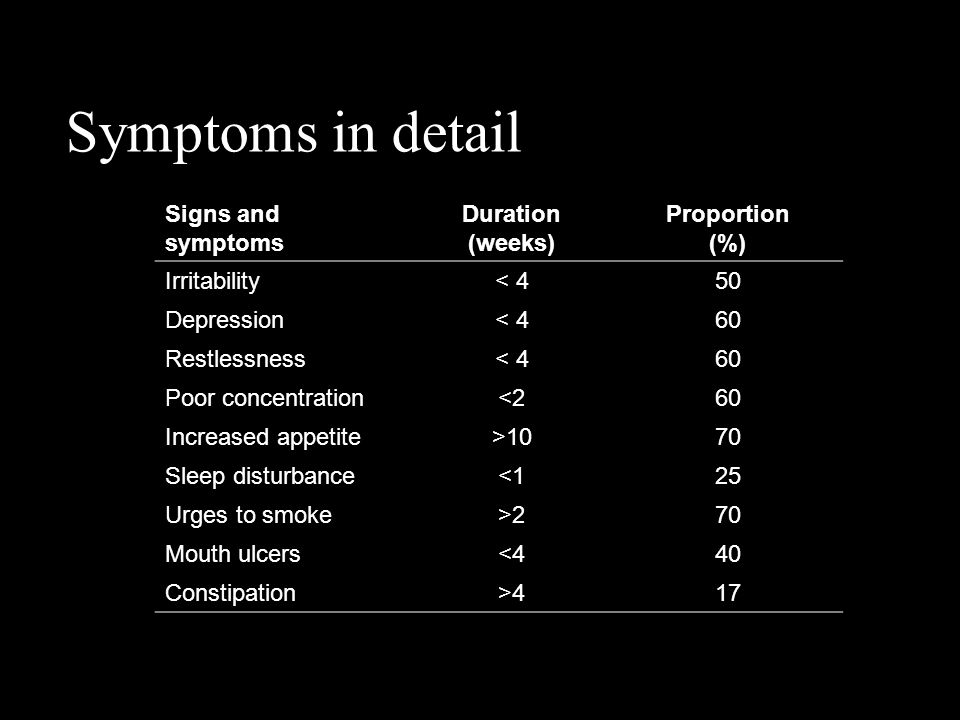 Symptoms in detail Signs and symptoms Duration (weeks) Proportion (%) Irritability< 450 Depression< 460 Restlessness< 460 Poor concentration<260 Incre
