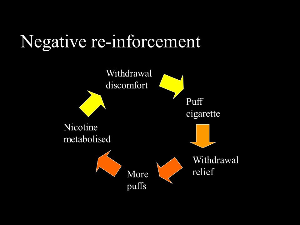 Negative re-inforcement Withdrawal discomfort Puff cigarette Withdrawal relief More puffs Nicotine metabolised