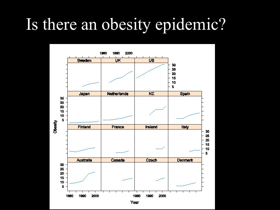 Is there an obesity epidemic?