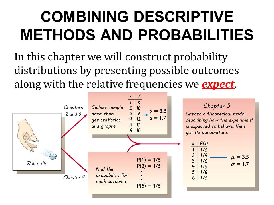COMBINING DESCRIPTIVE METHODS AND PROBABILITIES In this chapter we will construct probability distributions by presenting possible outcomes along with