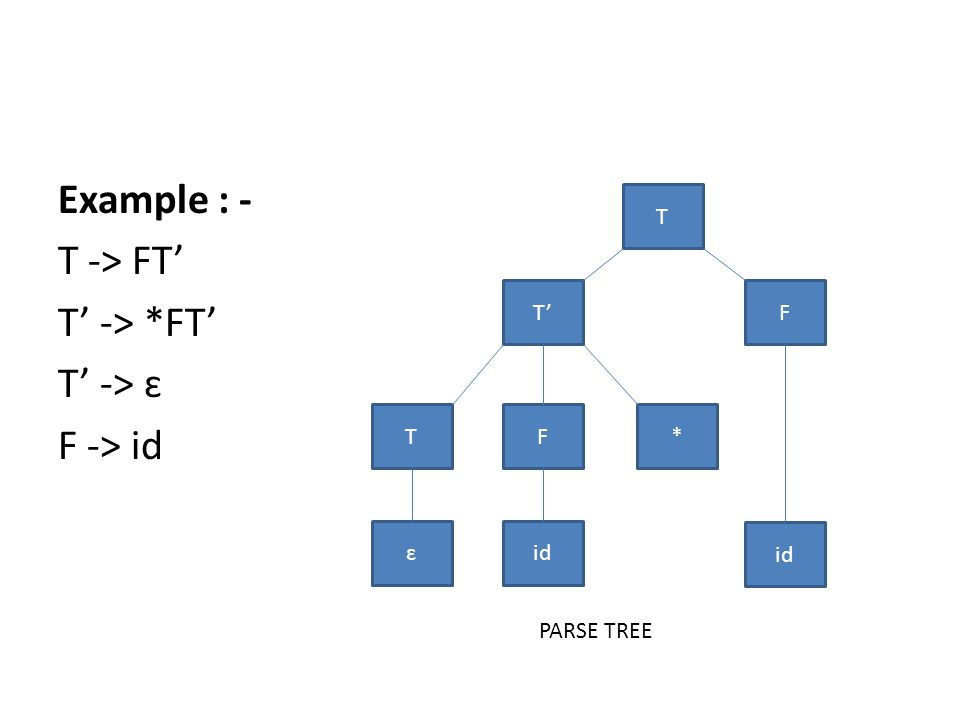 Example : - T -> FT' T' -> *FT' T' -> ɛ F -> id T F * id TF ɛ T' PARSE TREE