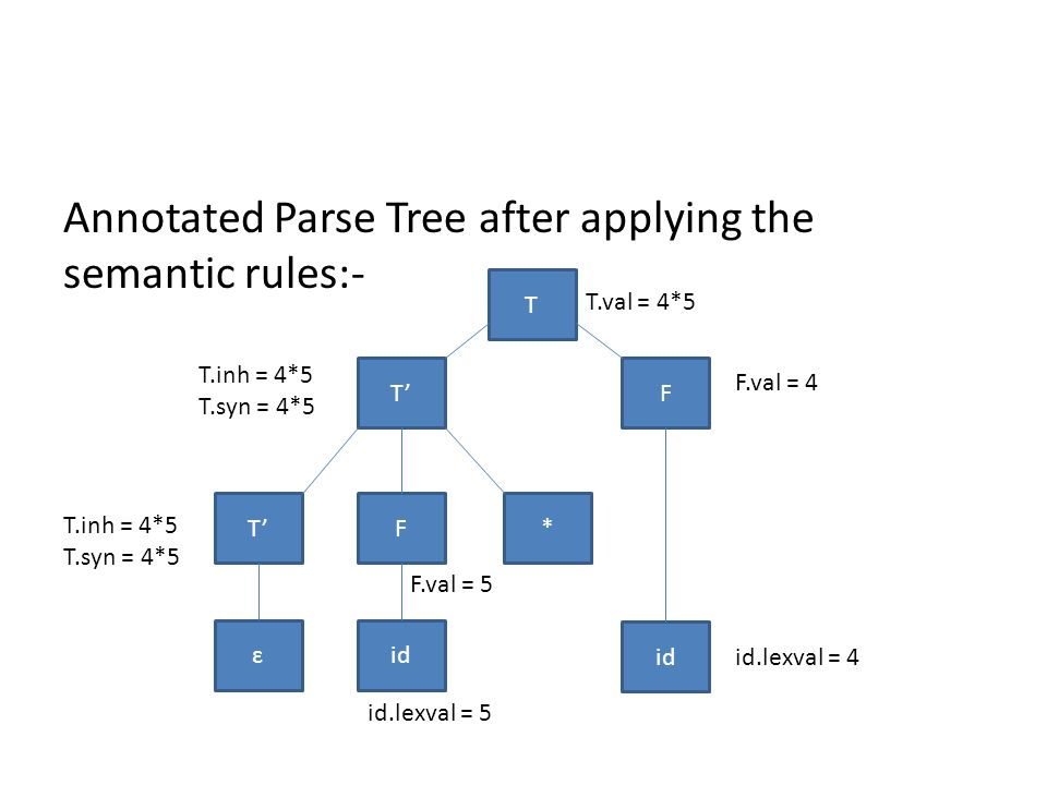 Annotated Parse Tree after applying the semantic rules:- T F * id T'F idɛ T' T.val = 4*5 F.val = 4 id.lexval = 4 id.lexval = 5 F.val = 5 T.inh = 4*5 T.syn = 4*5 T.inh = 4*5 T.syn = 4*5
