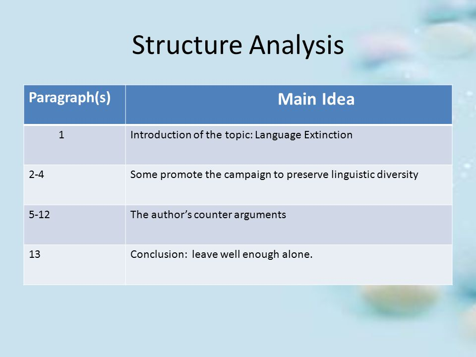 Structure Analysis Paragraph(s) Main Idea 1Introduction of the topic: Language Extinction 2-4Some promote the campaign to preserve linguistic diversit