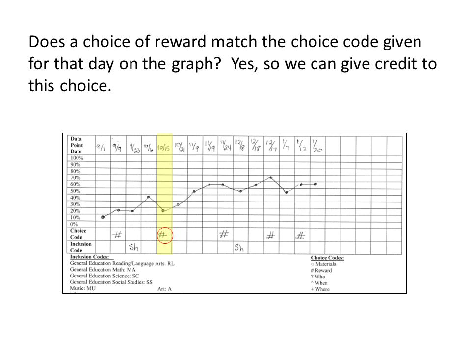 Does a choice of reward match the choice code given for that day on the graph.