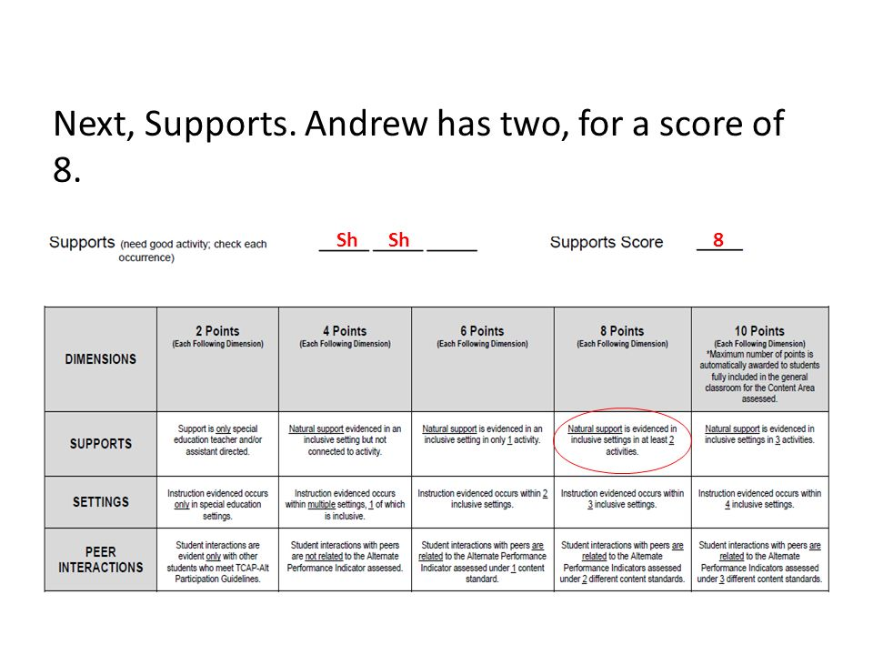 Next, Supports. Andrew has two, for a score of 8. Sh 8
