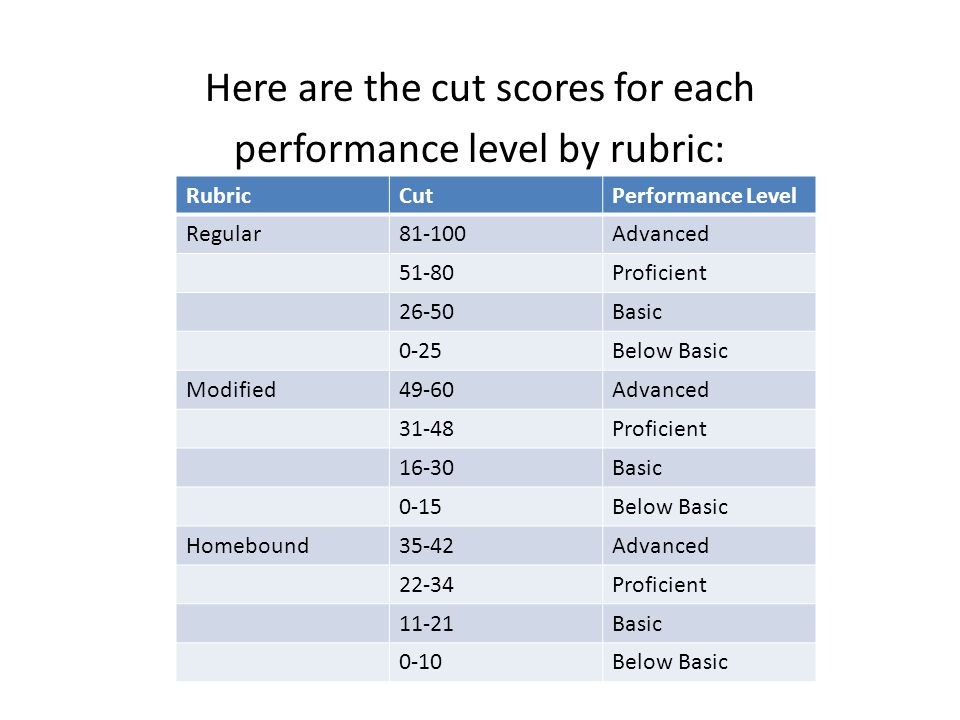 Here are the cut scores for each performance level by rubric: RubricCutPerformance Level Regular81-100Advanced 51-80Proficient 26-50Basic 0-25Below Basic Modified49-60Advanced 31-48Proficient 16-30Basic 0-15Below Basic Homebound35-42Advanced 22-34Proficient 11-21Basic 0-10Below Basic