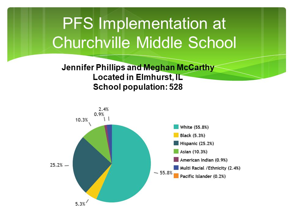 PFS Implementation at Churchville Middle School Jennifer Phillips and Meghan McCarthy Located in Elmhurst, IL School population: 528