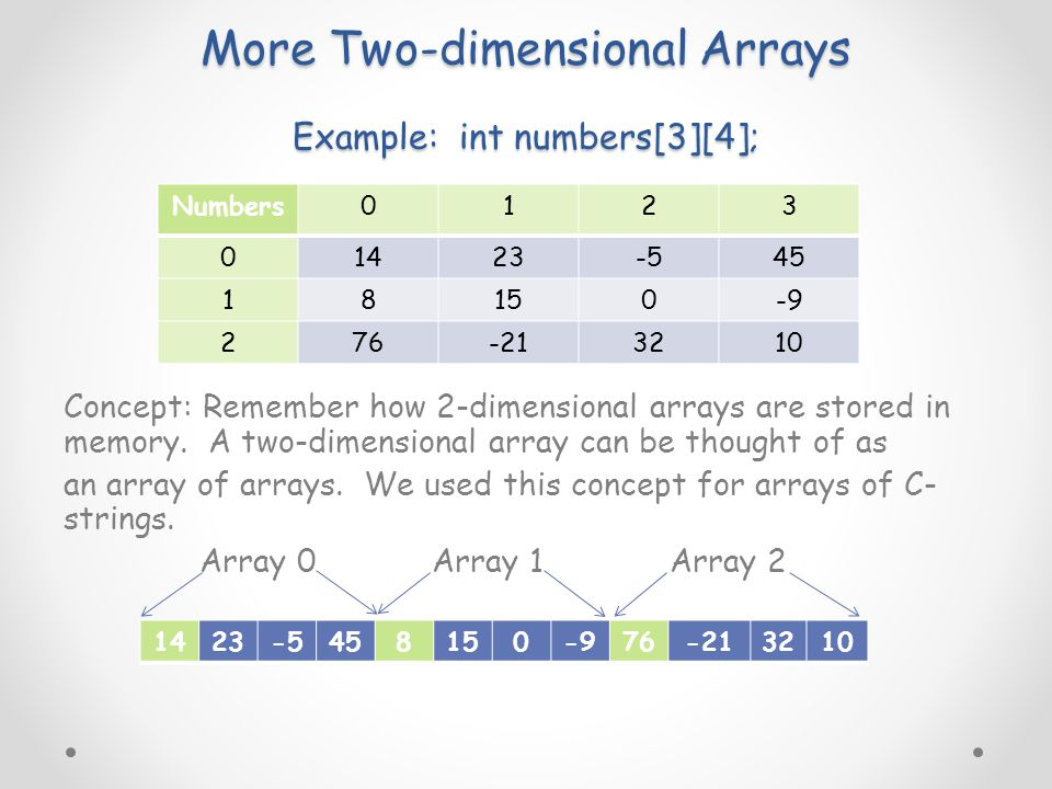 More Two-dimensional Arrays Example: int numbers[3][4]; Concept: Remember how 2-dimensional arrays are stored in memory.