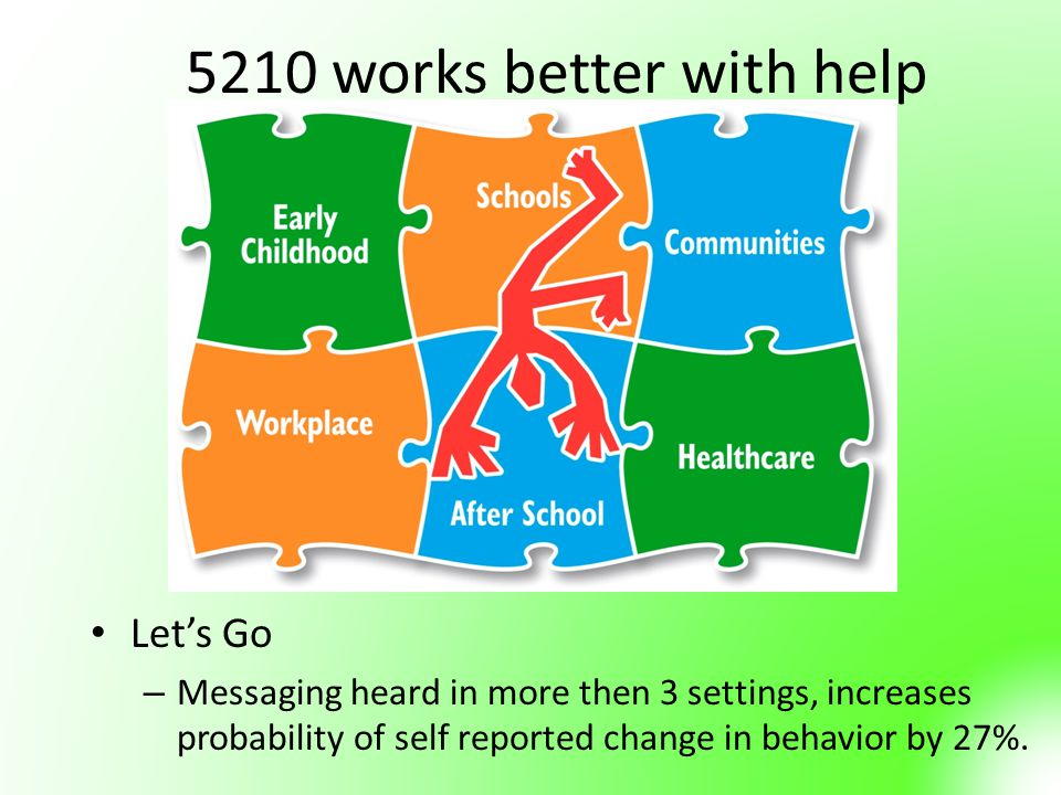 5210 works better with help Let's Go – Messaging heard in more then 3 settings, increases probability of self reported change in behavior by 27%.