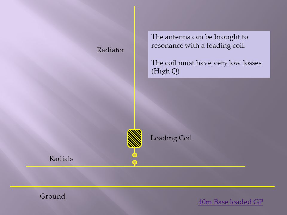 Ground Radiator Loading Coil The antenna can be brought to resonance with a loading coil. The coil must have very low losses (High Q) 40m Base loaded