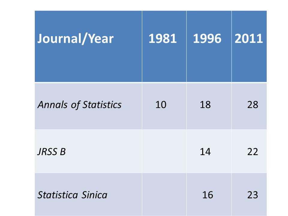 Journal/Year 1981 19962011 Annals of Statistics 10 18 28 JRSS B 14 22 Statistica Sinica 16 23