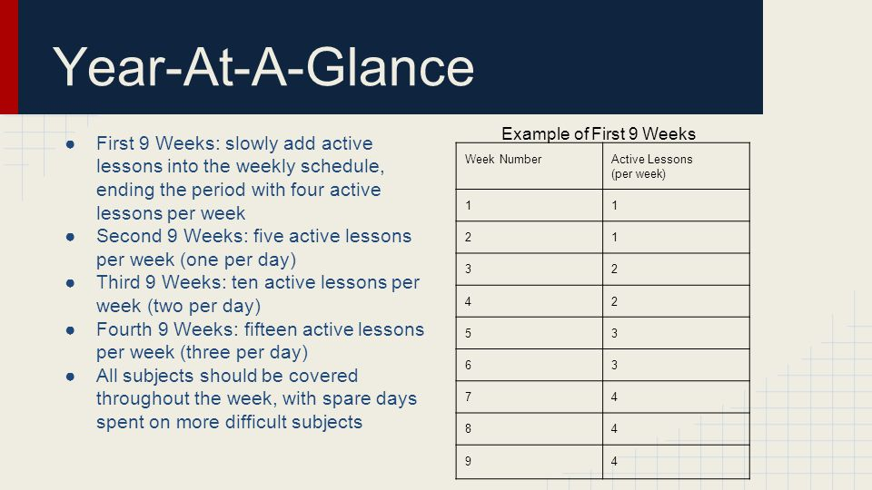 Year-At-A-Glance ●First 9 Weeks: slowly add active lessons into the weekly schedule, ending the period with four active lessons per week ●Second 9 Weeks: five active lessons per week (one per day) ●Third 9 Weeks: ten active lessons per week (two per day) ●Fourth 9 Weeks: fifteen active lessons per week (three per day) ●All subjects should be covered throughout the week, with spare days spent on more difficult subjects Example of First 9 Weeks Week NumberActive Lessons (per week) 11 21 32 42 53 63 74 84 94