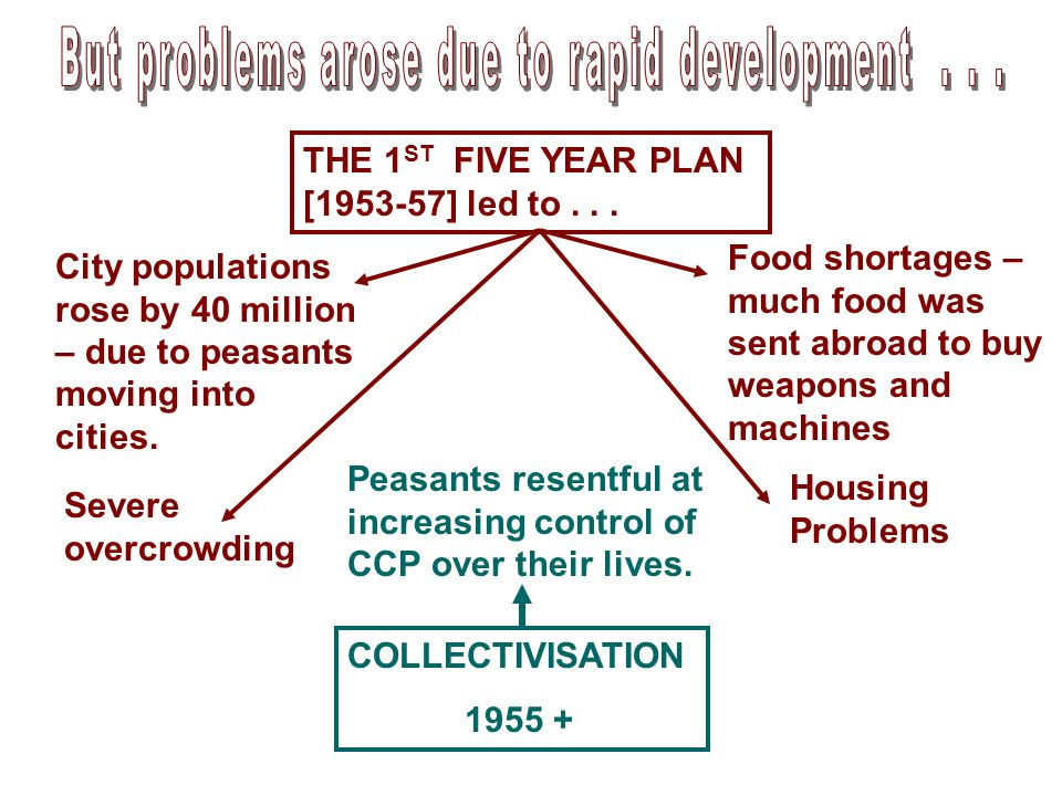 THE 1 ST FIVE YEAR PLAN [1953-57] led to... City populations rose by 40 million – due to peasants moving into cities. Severe overcrowding Food shortag
