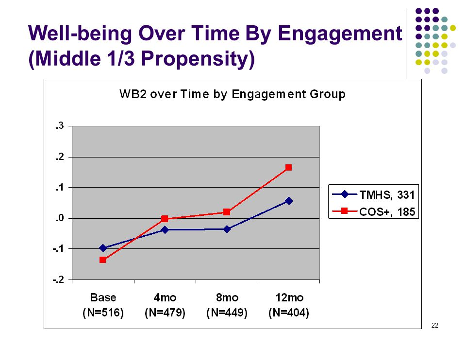 22 Well-being Over Time By Engagement (Middle 1/3 Propensity)