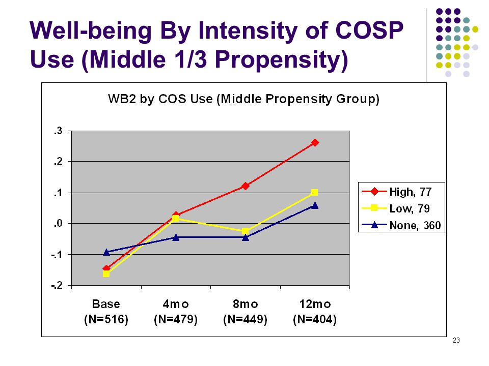 23 Well-being By Intensity of COSP Use (Middle 1/3 Propensity)